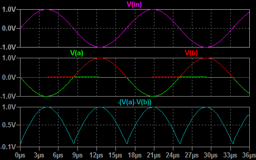 Full wave rectifier plot
