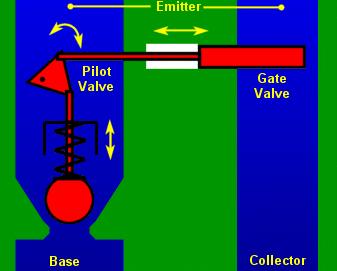 Pilot valve