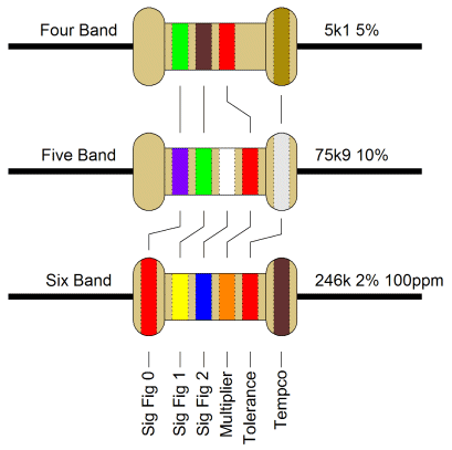 Resistor Colour Codes