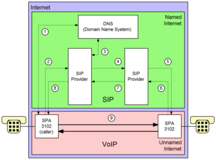 IP telephony overview