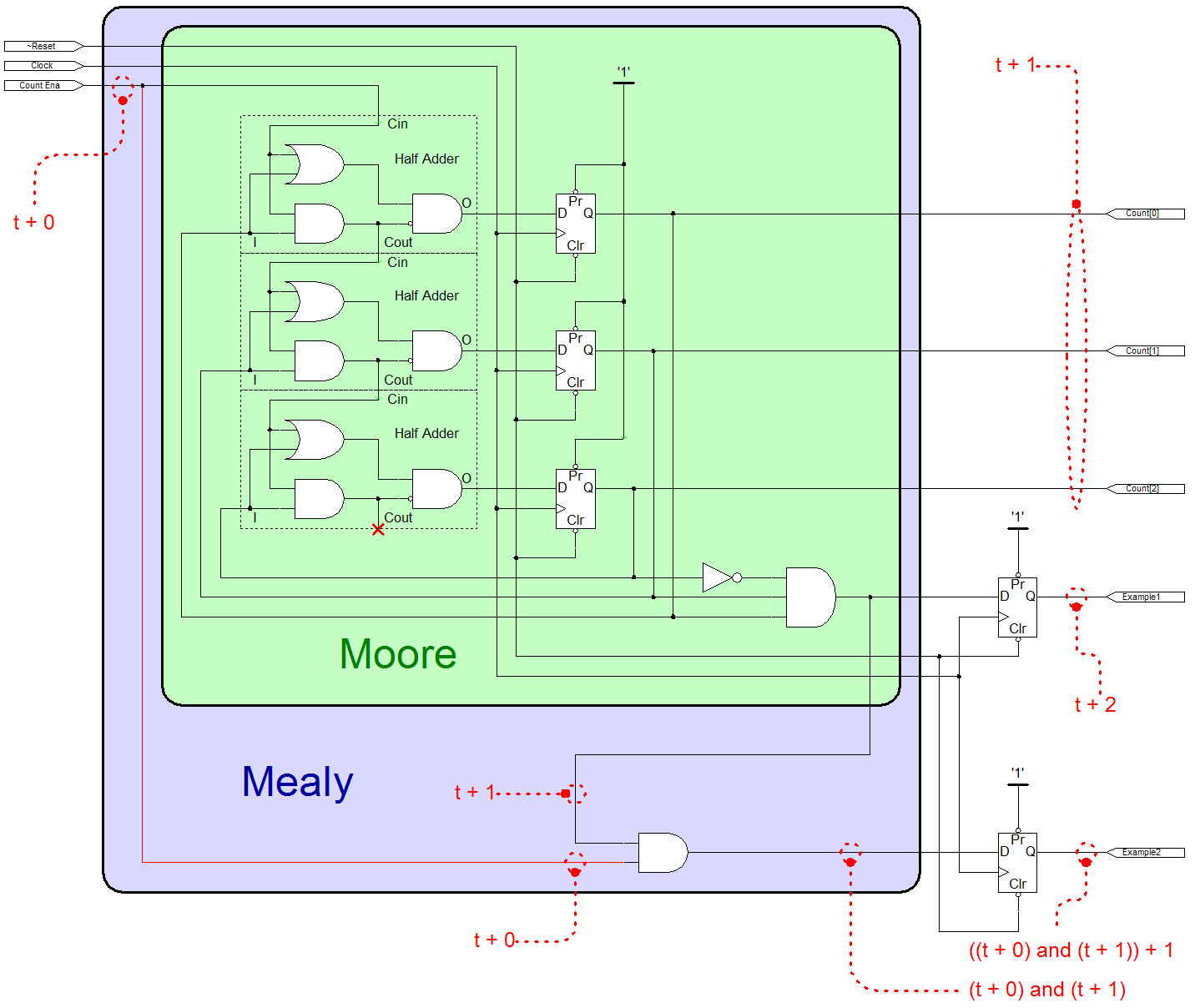 A schematic demonstrating Moore and Mealy machines