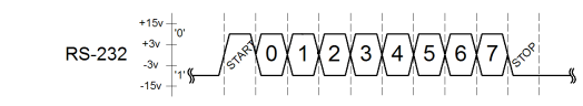 A a graph of voltage and time on an RS232 data line