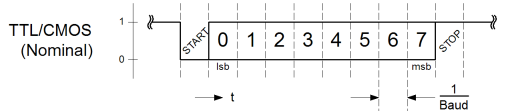 A a graph of voltage and time on the serial data line