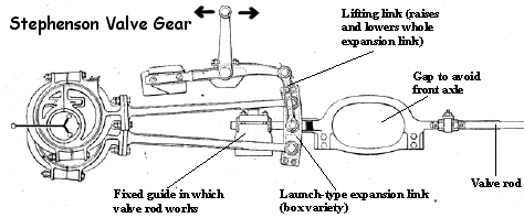 Stephenson Gear