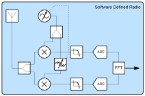 A low resolution image of a system diagram for software defined radio